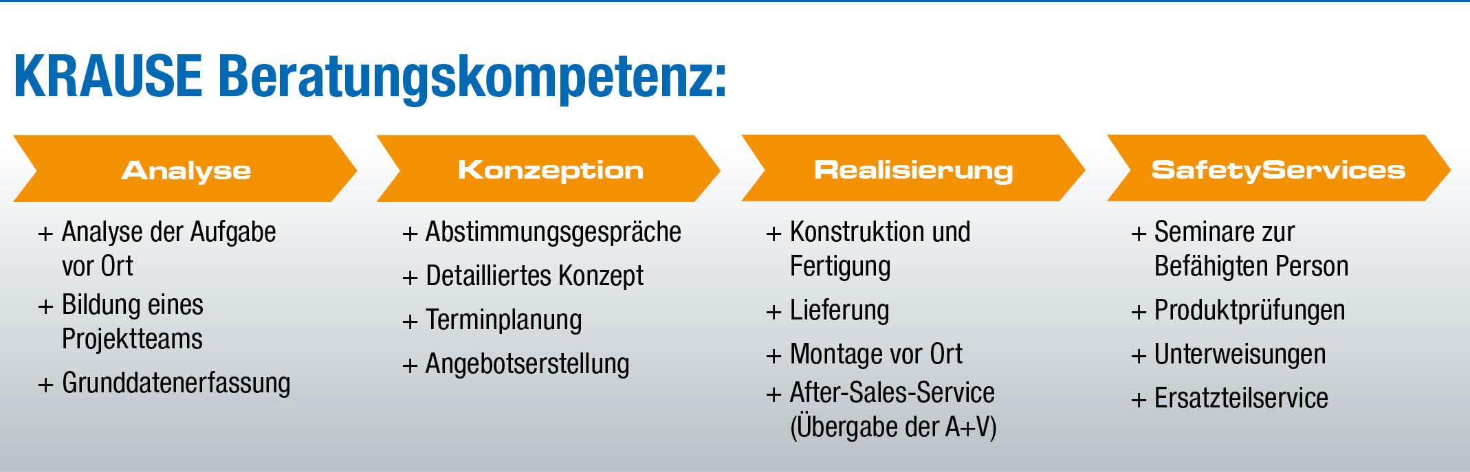 Grafik der KRAUSE Beratungskompetenz